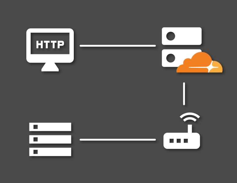 The dynamic DNS process